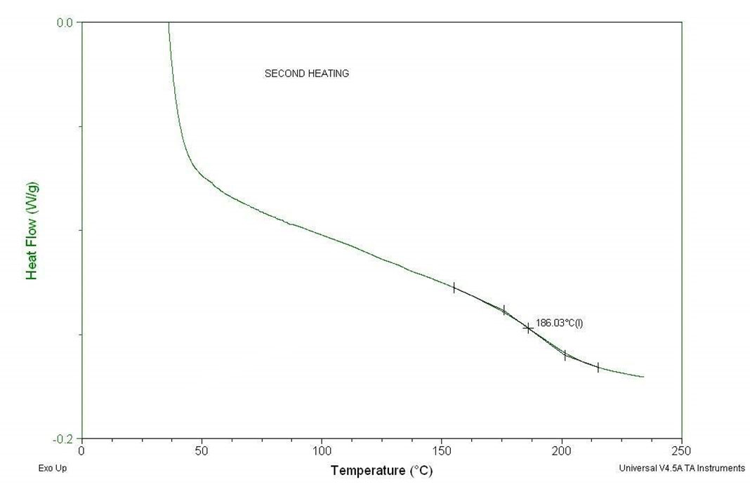 Thermal Analysis